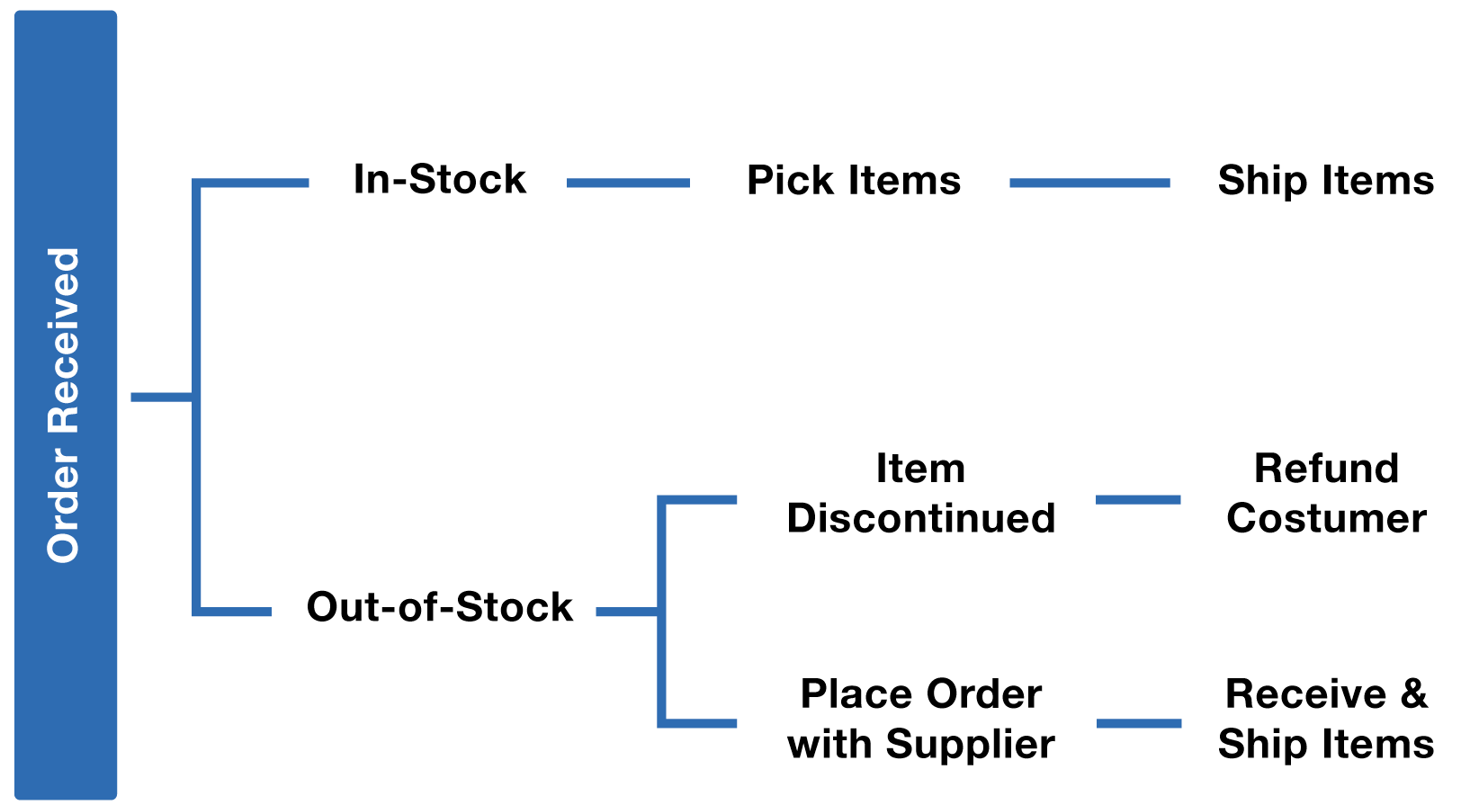 Inventory Management Process Map