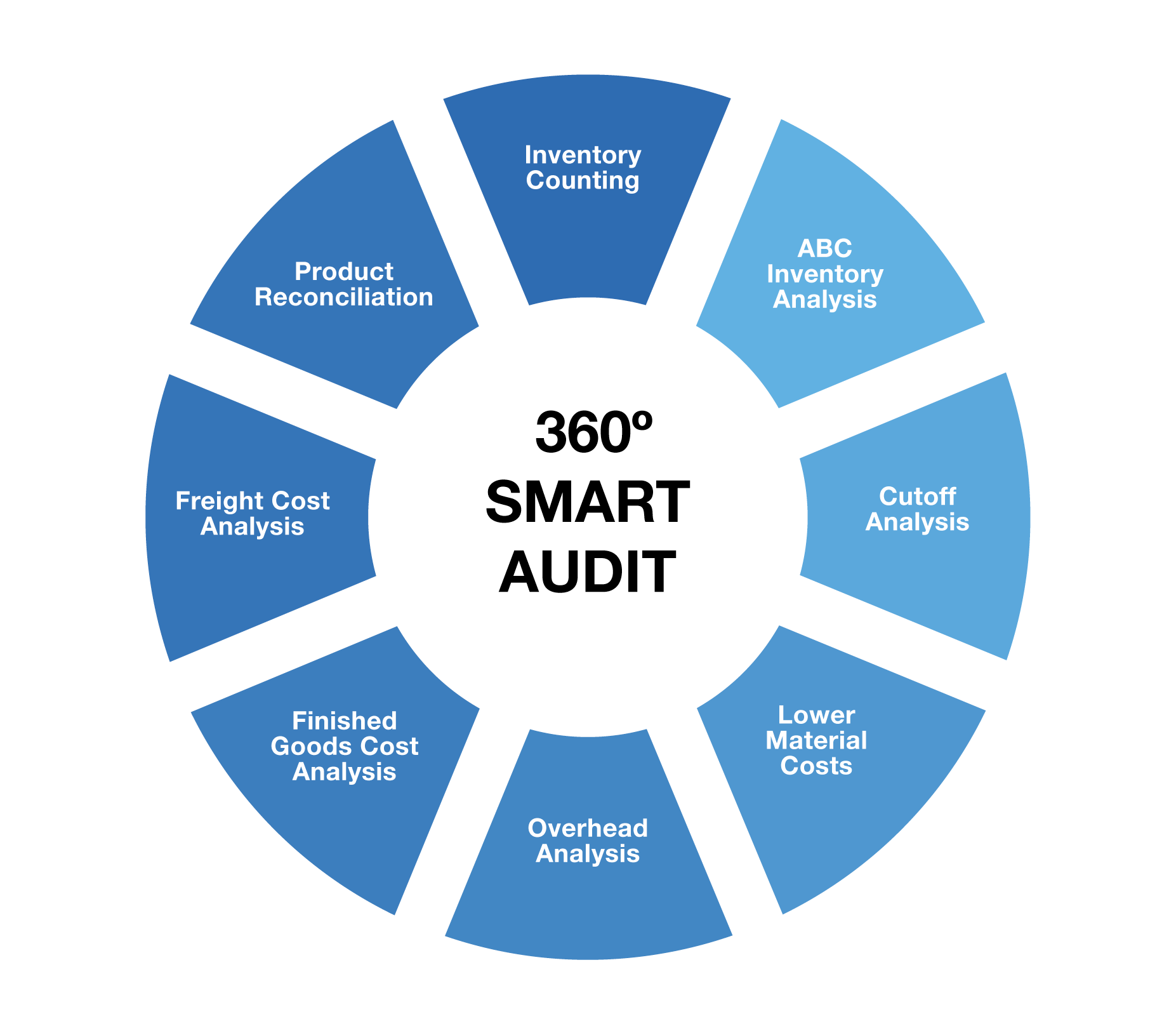 Inventory Auditing Procedures