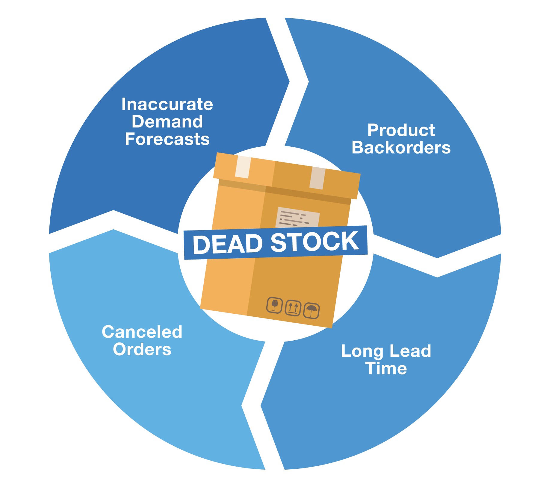 Causes of Dead Stock