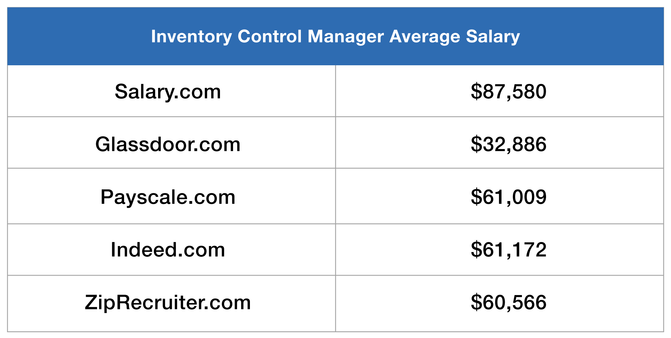 Average Inventory Control Manager Salary