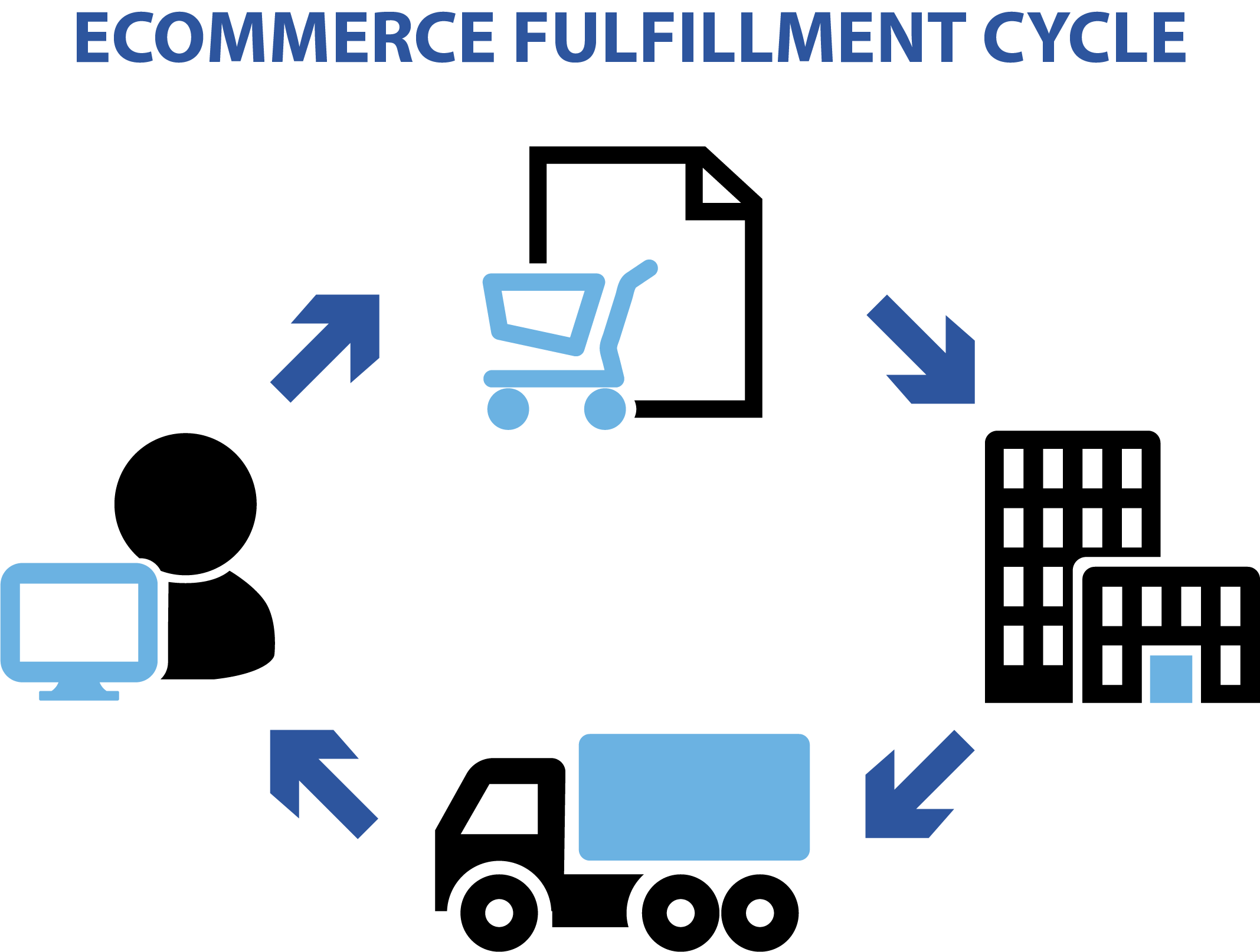eCommerce Fulfillment Cycle