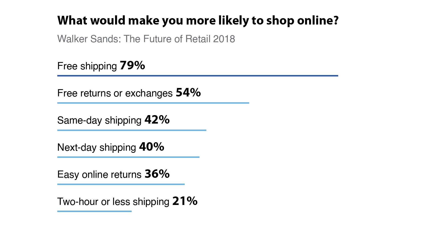 eCommerce Shipping Statistics