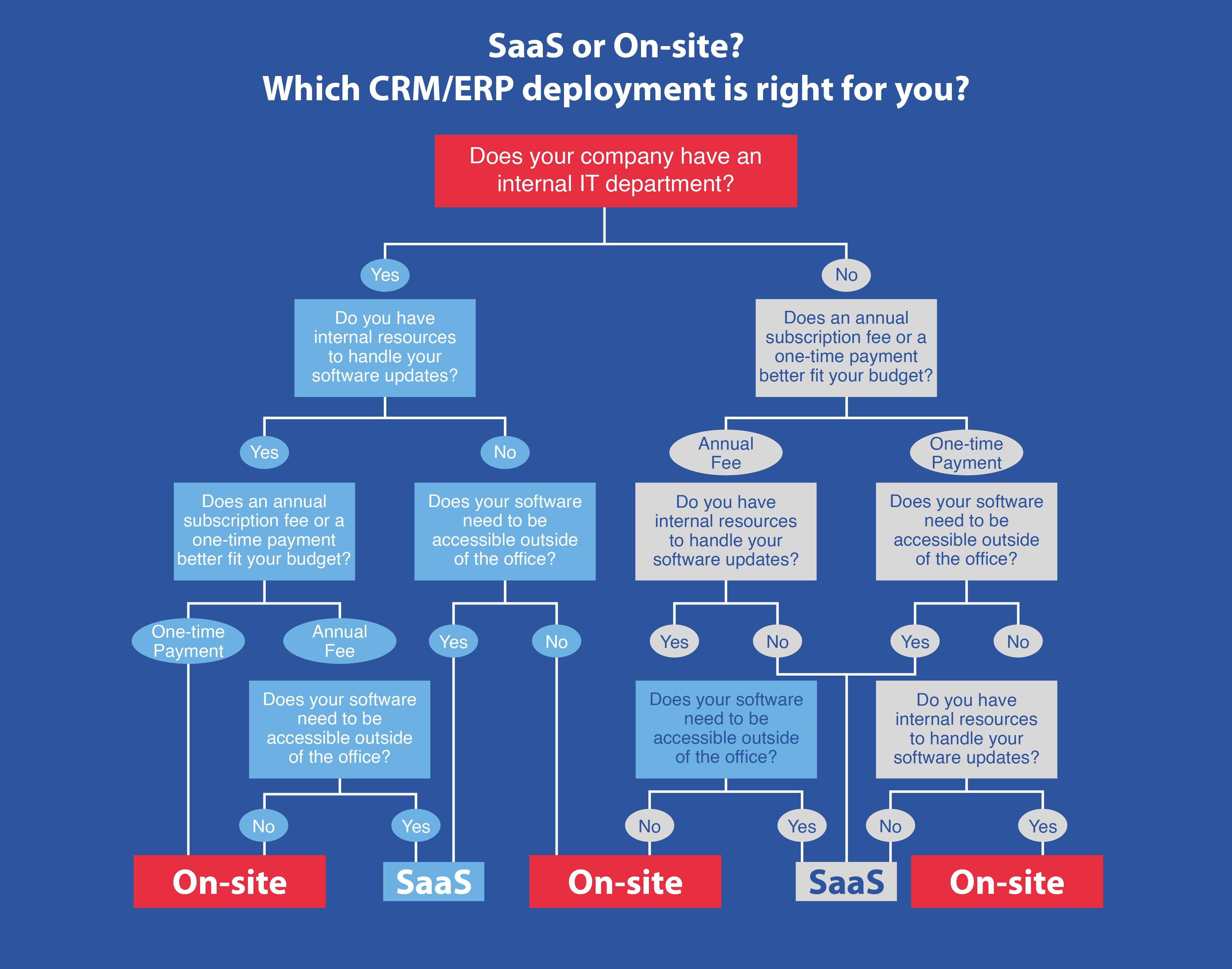 SaaS vs On-Site eCommerce CRM