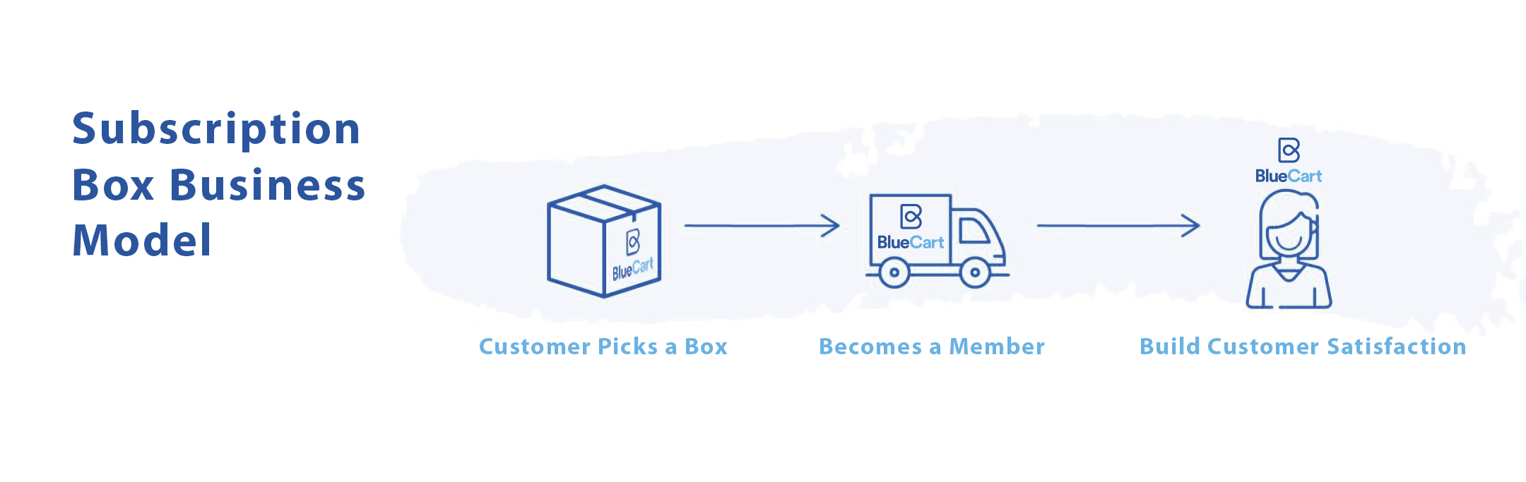 Subscription Box Business Model