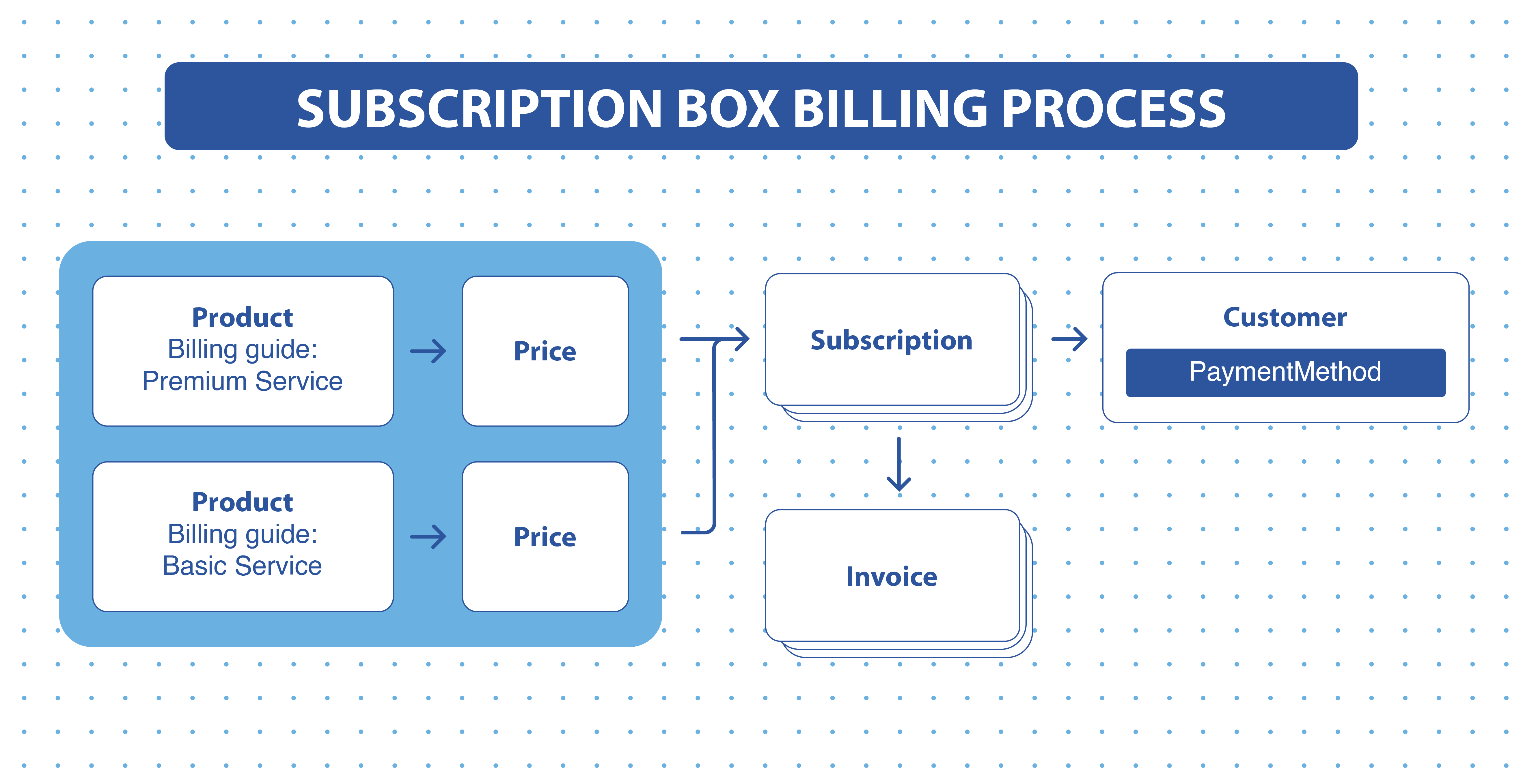 Subscription Box Billing Process