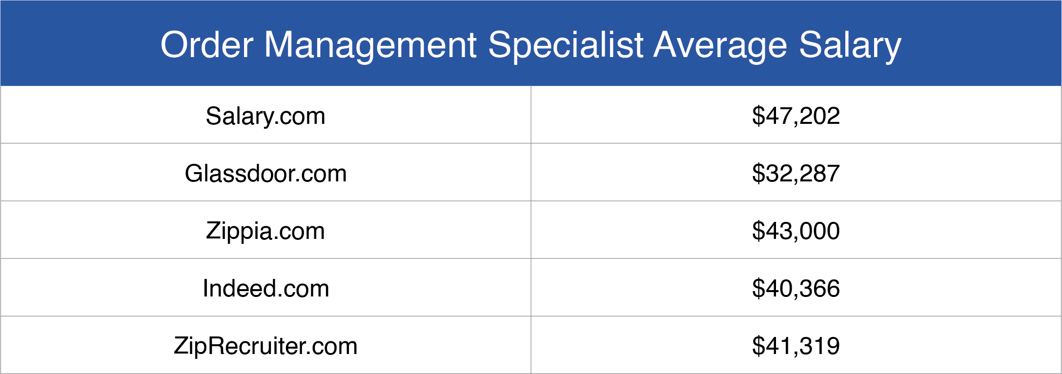 Order Management Specialist Salary
