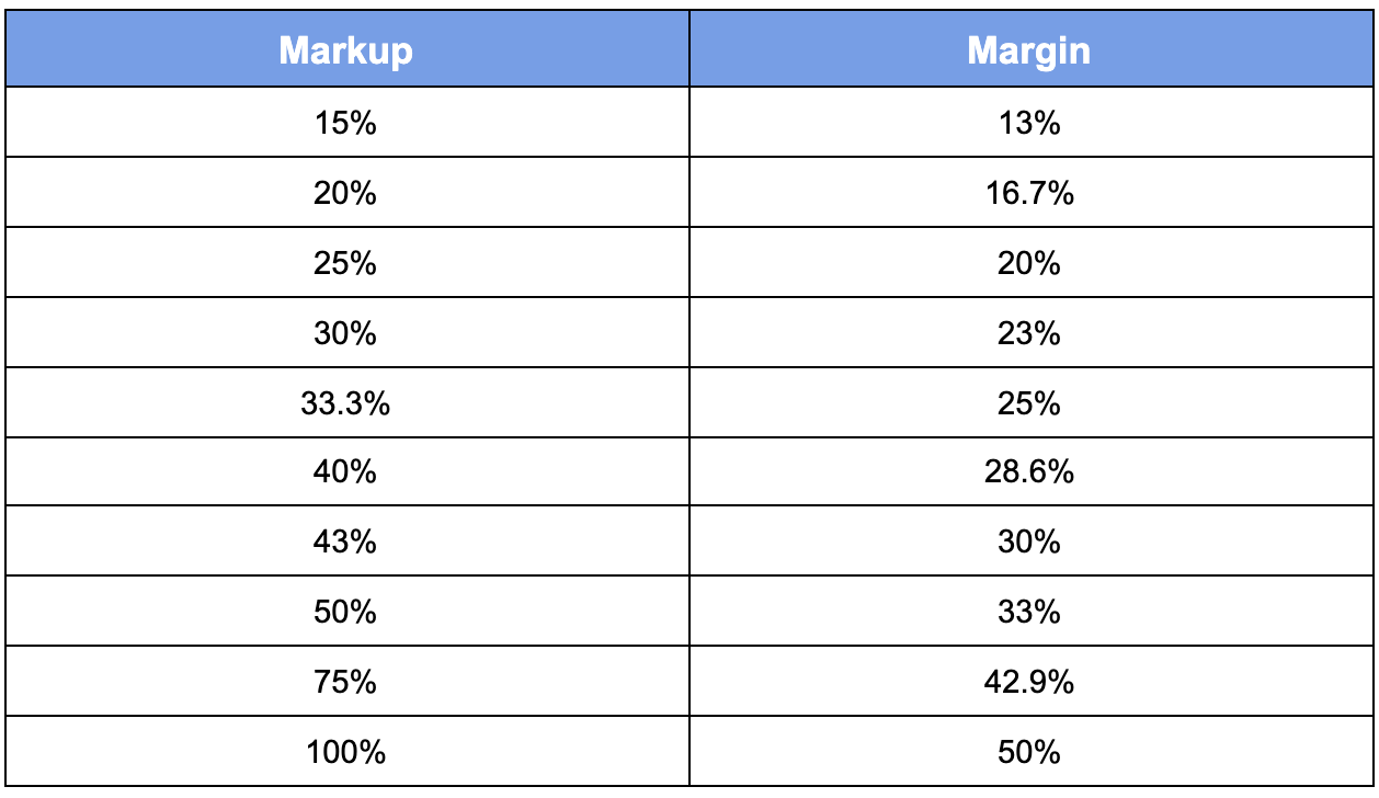 Margin vs Markup Chart