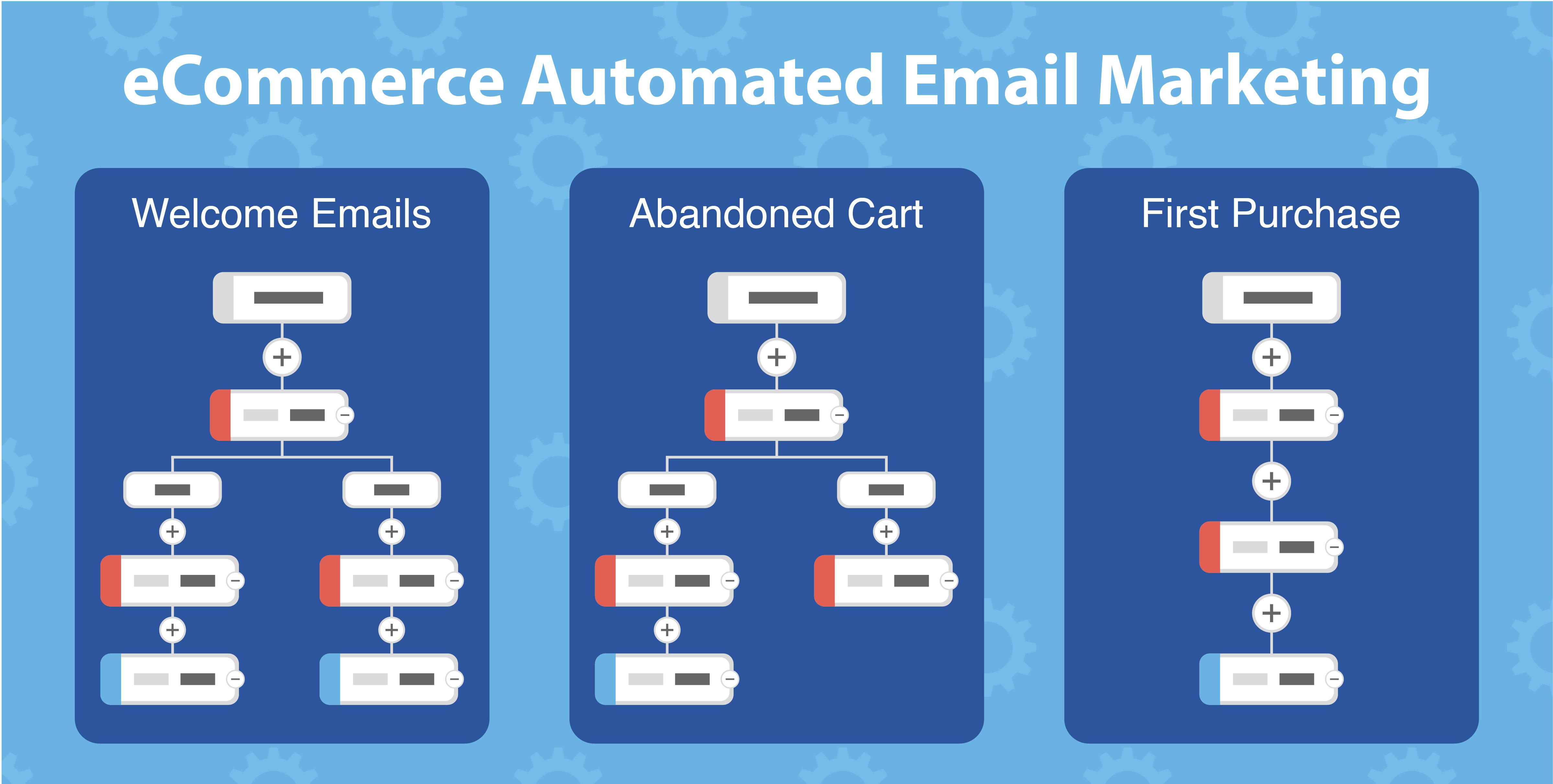 eCommerce Automated Email Marketing