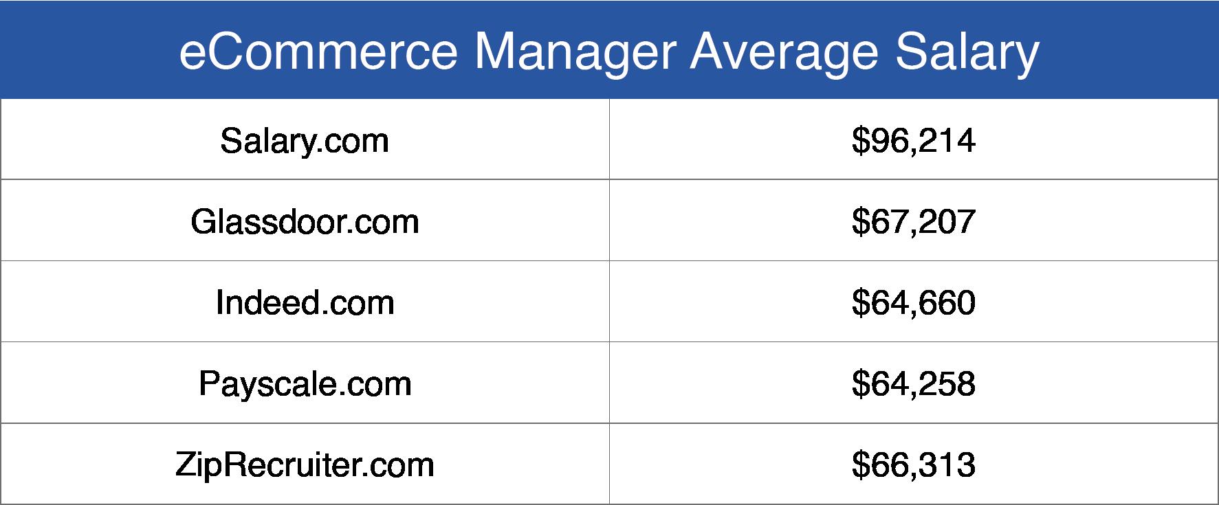 eCommerce Manager Average Salary