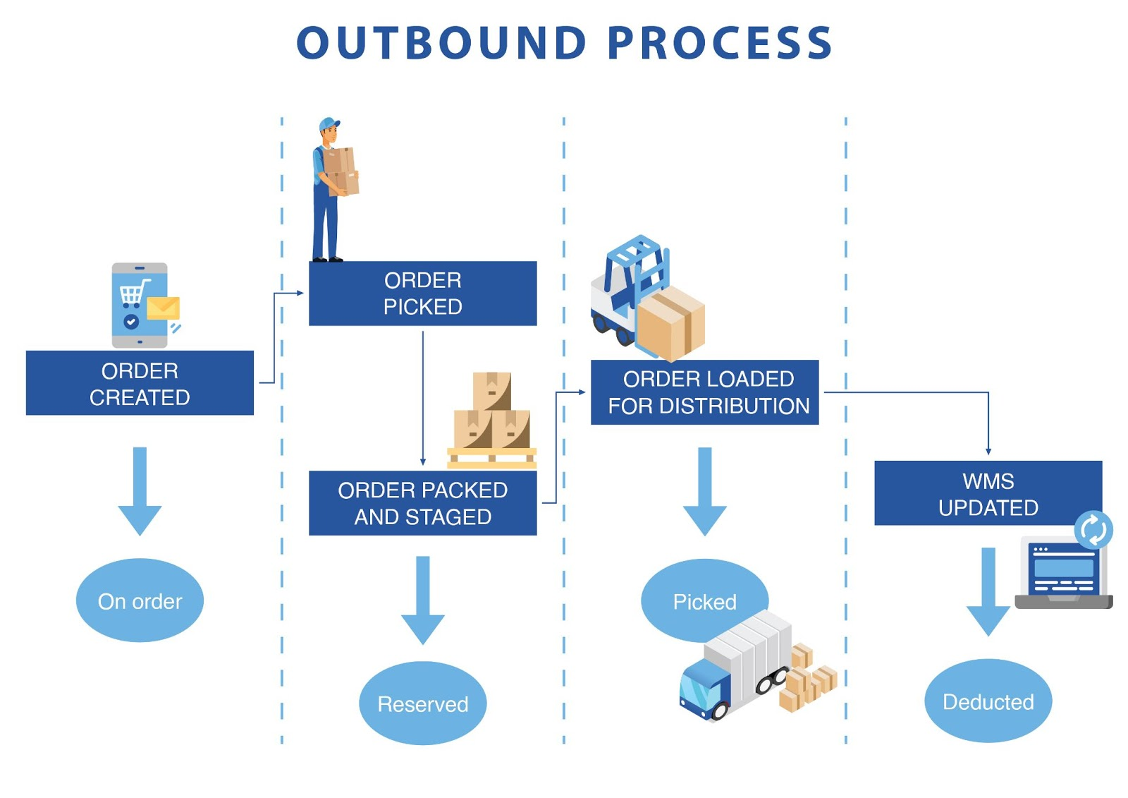Outbound Process Flow Chart