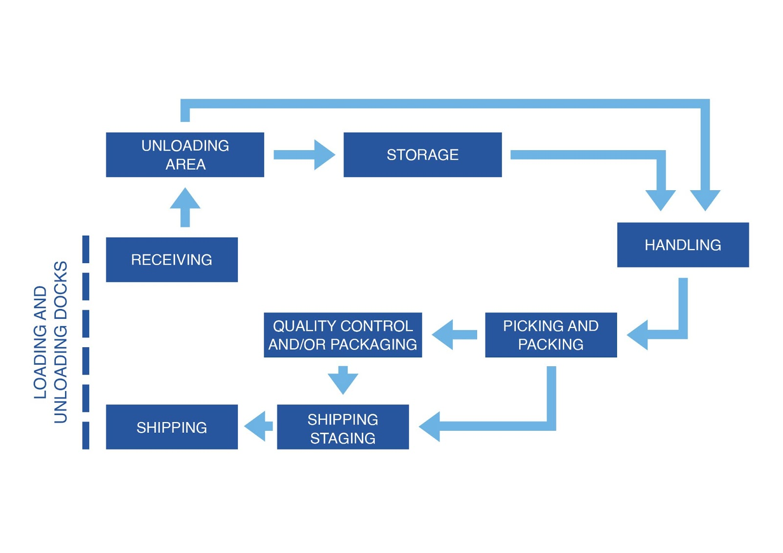 Complex Warehouse Process Flow Chart