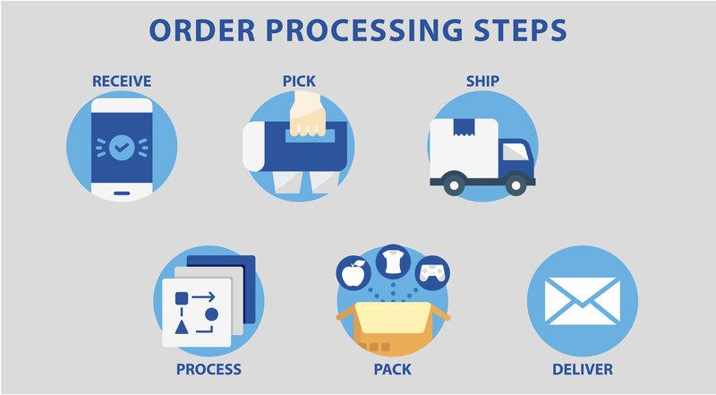 Order Processing Steps