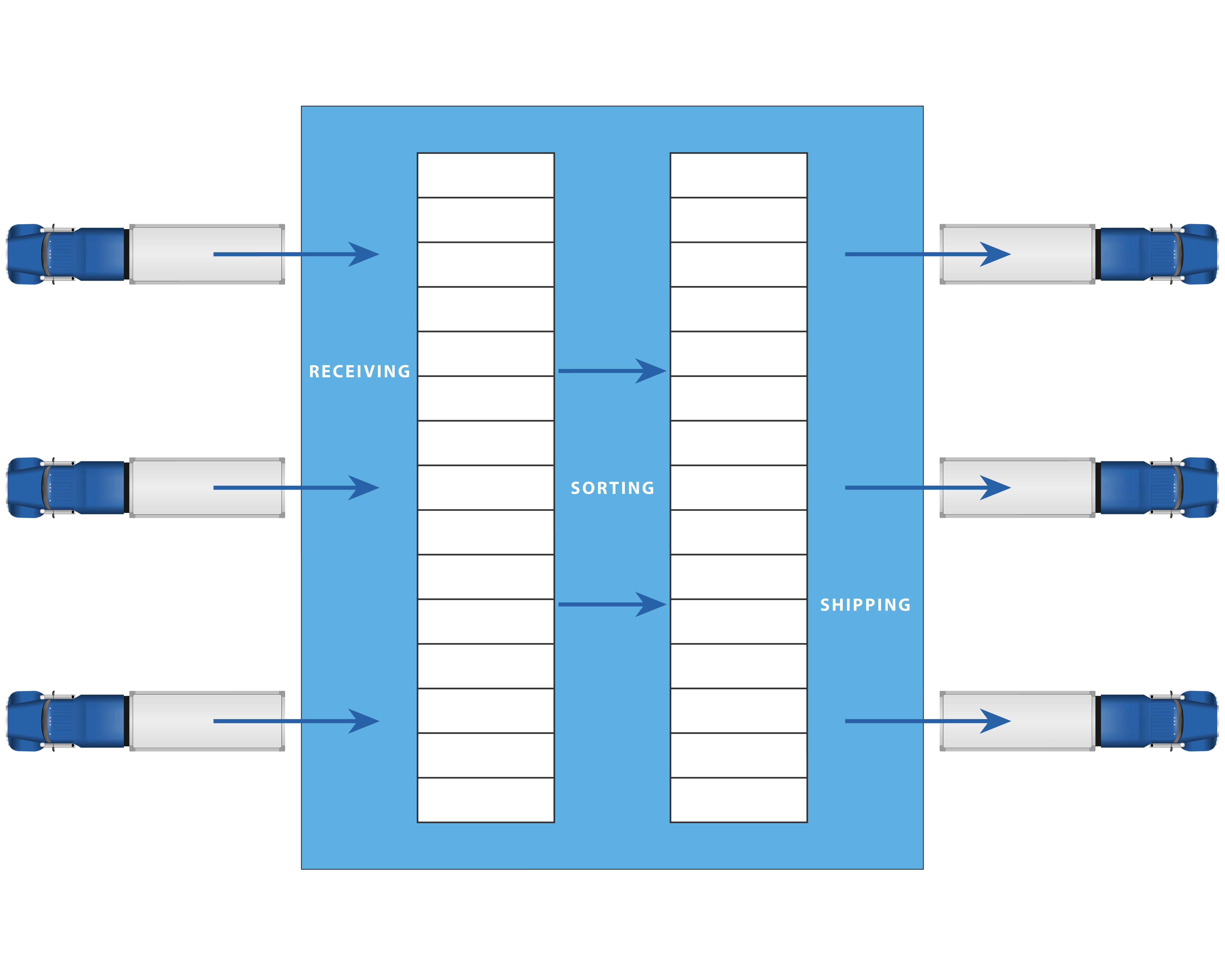 How Cross Docking Works
