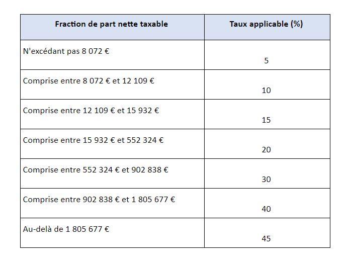 fraction-part-nette-taxable-ligne-directe
