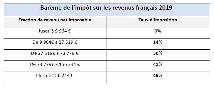impot-revenus-francais