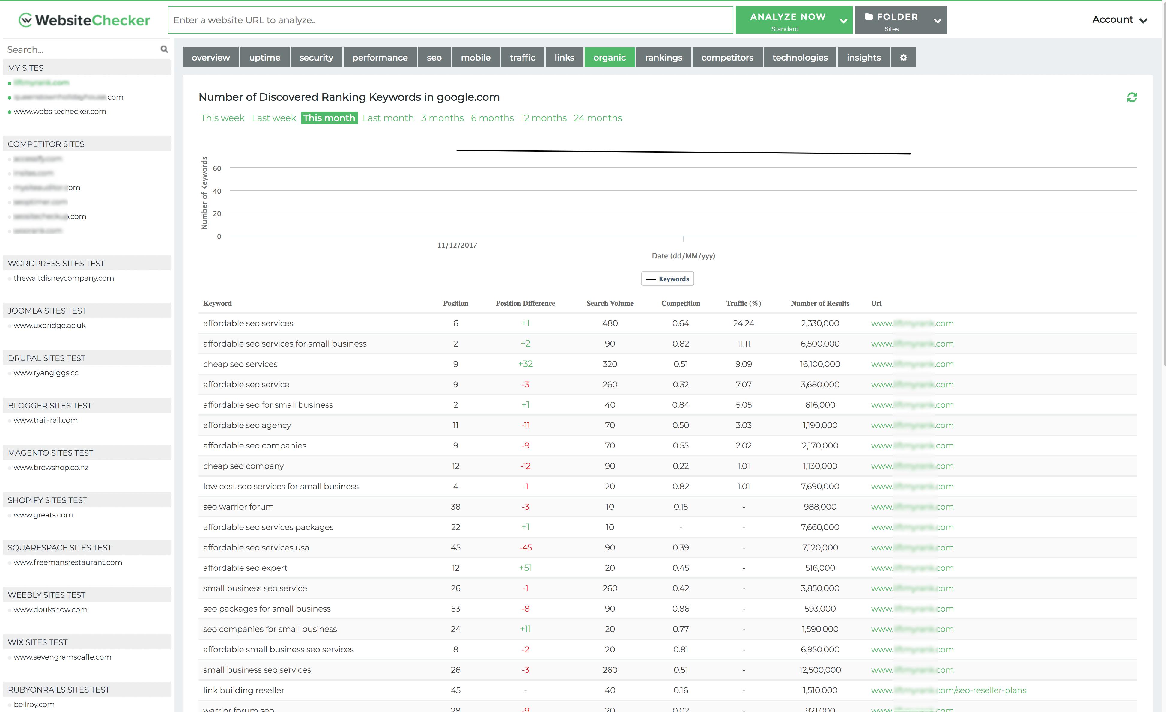 Find Keywords Ranking
