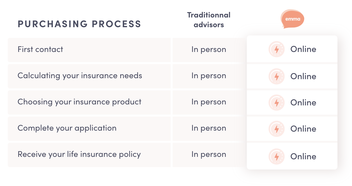 emma-vs-traditionnal-life-insurance