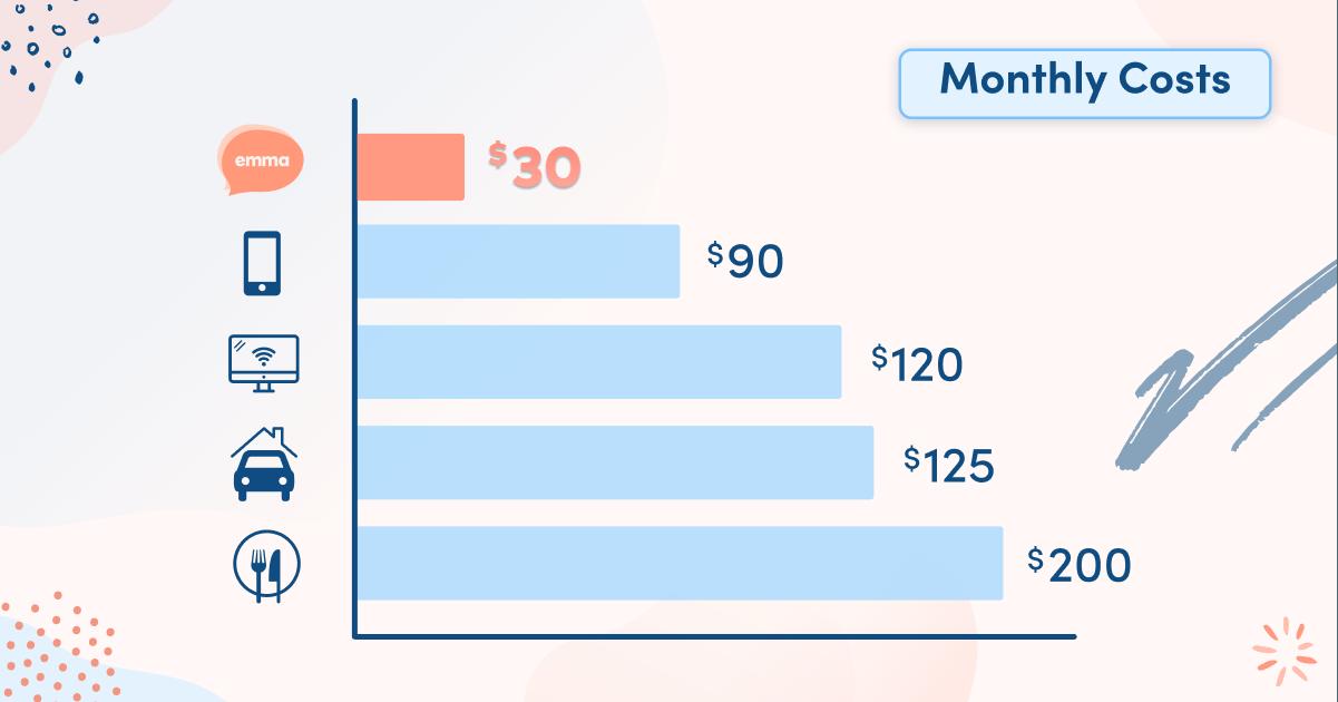 emma-life-insurance-cost