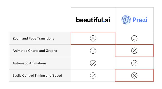 beautiful.ai vs prezi2-1