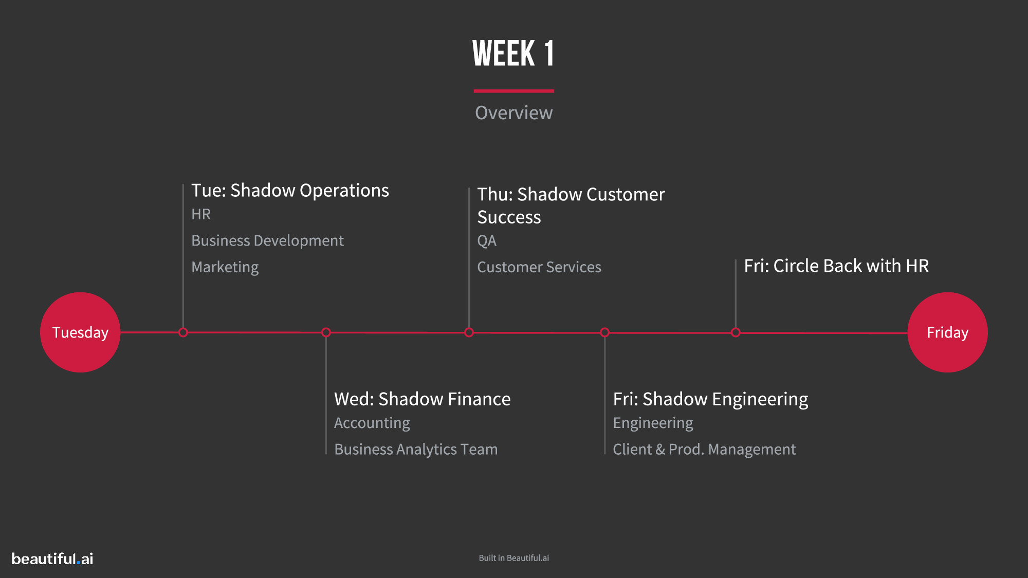 WEEK OVERVIEW