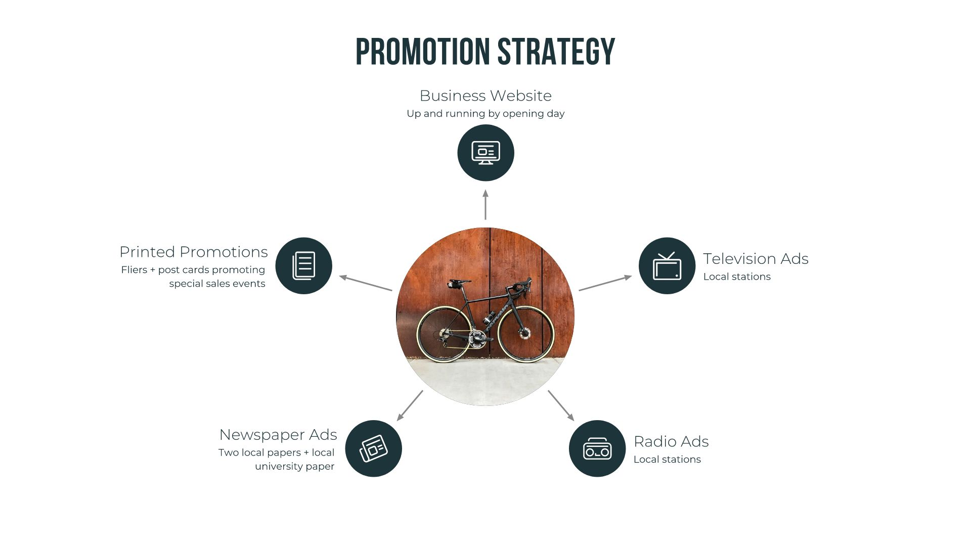 sales promotion strategy template in hub and spoke format