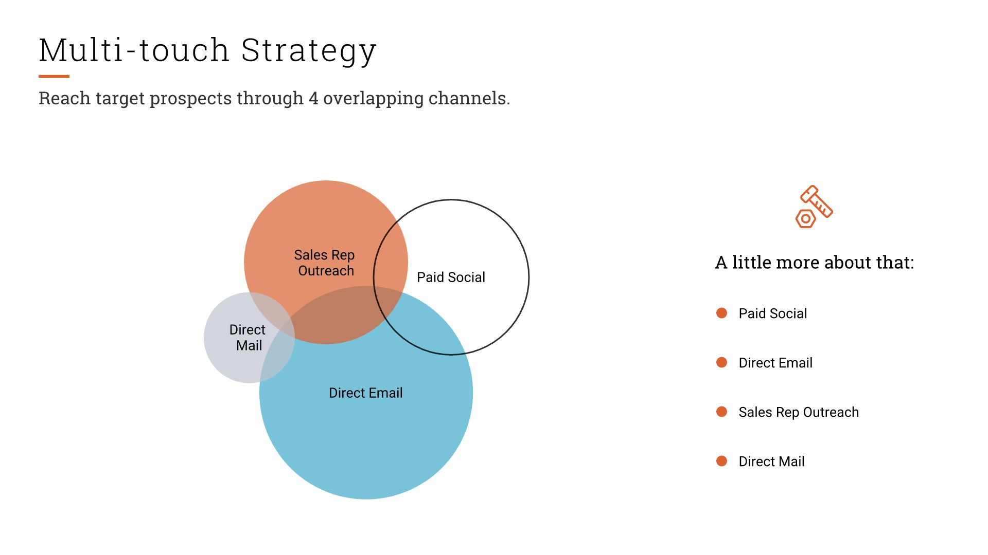 MULTI-TOUCH STRATEGY