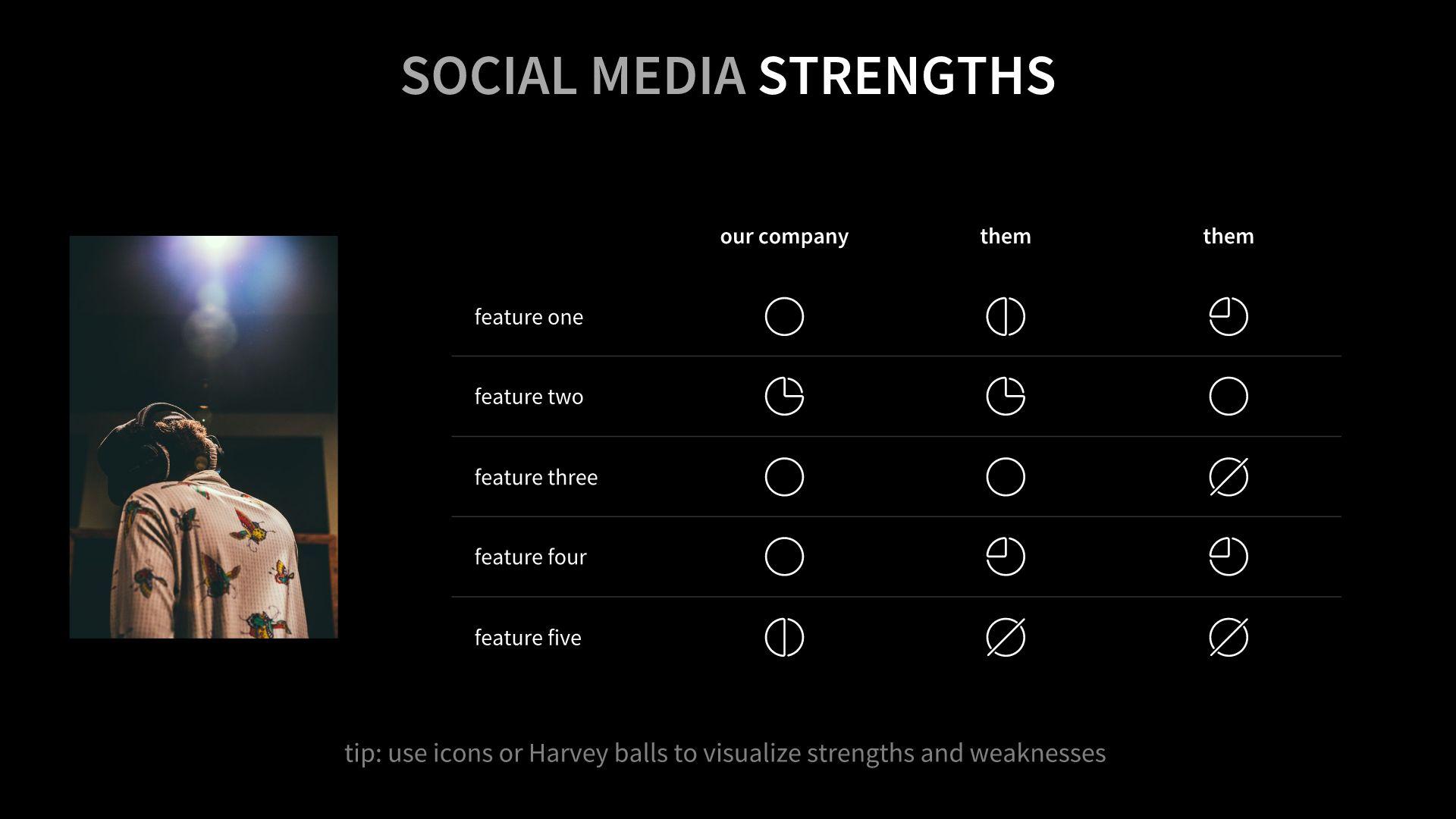 Social Media Strengths