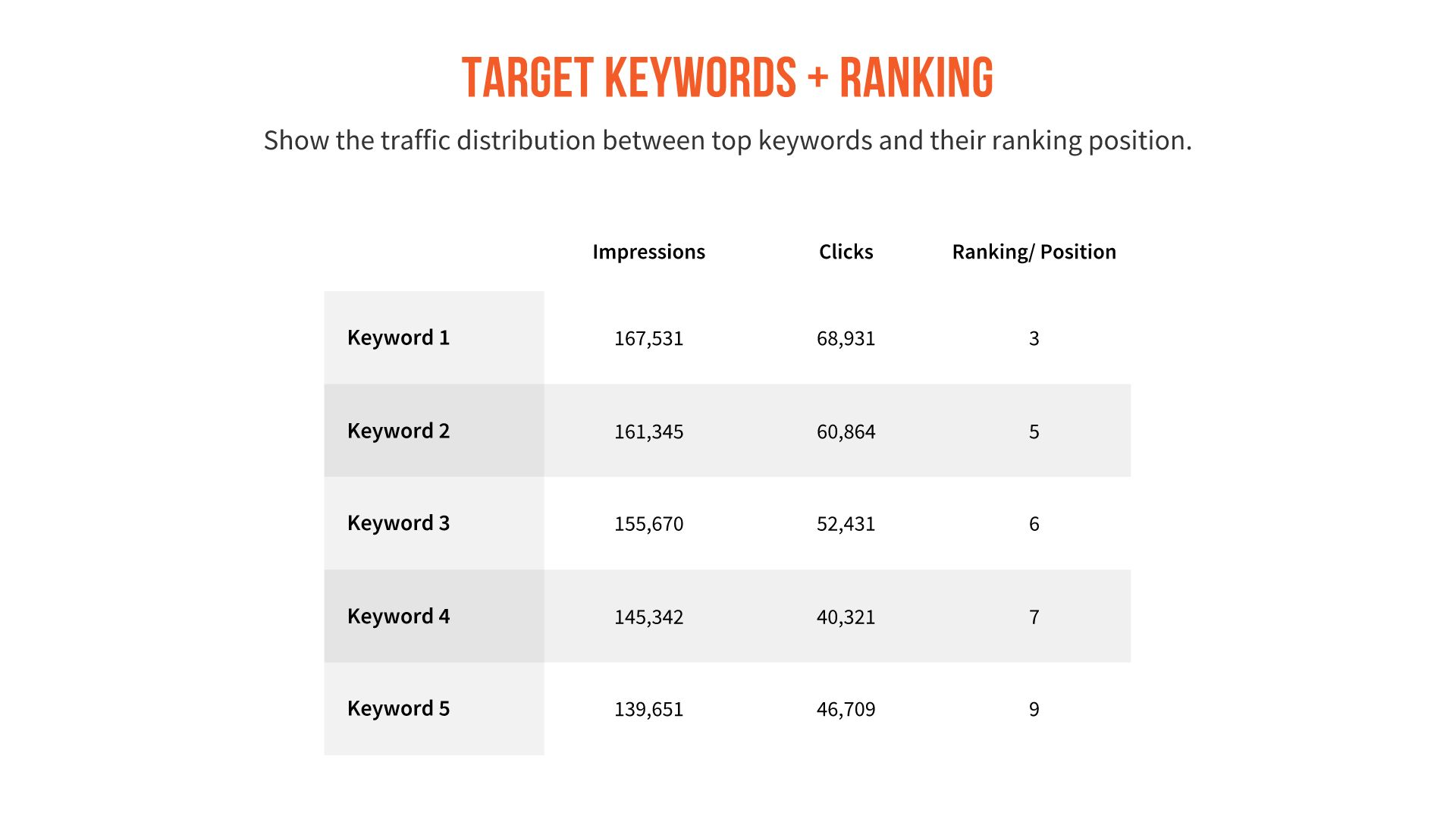 Target Keywords and Ranking