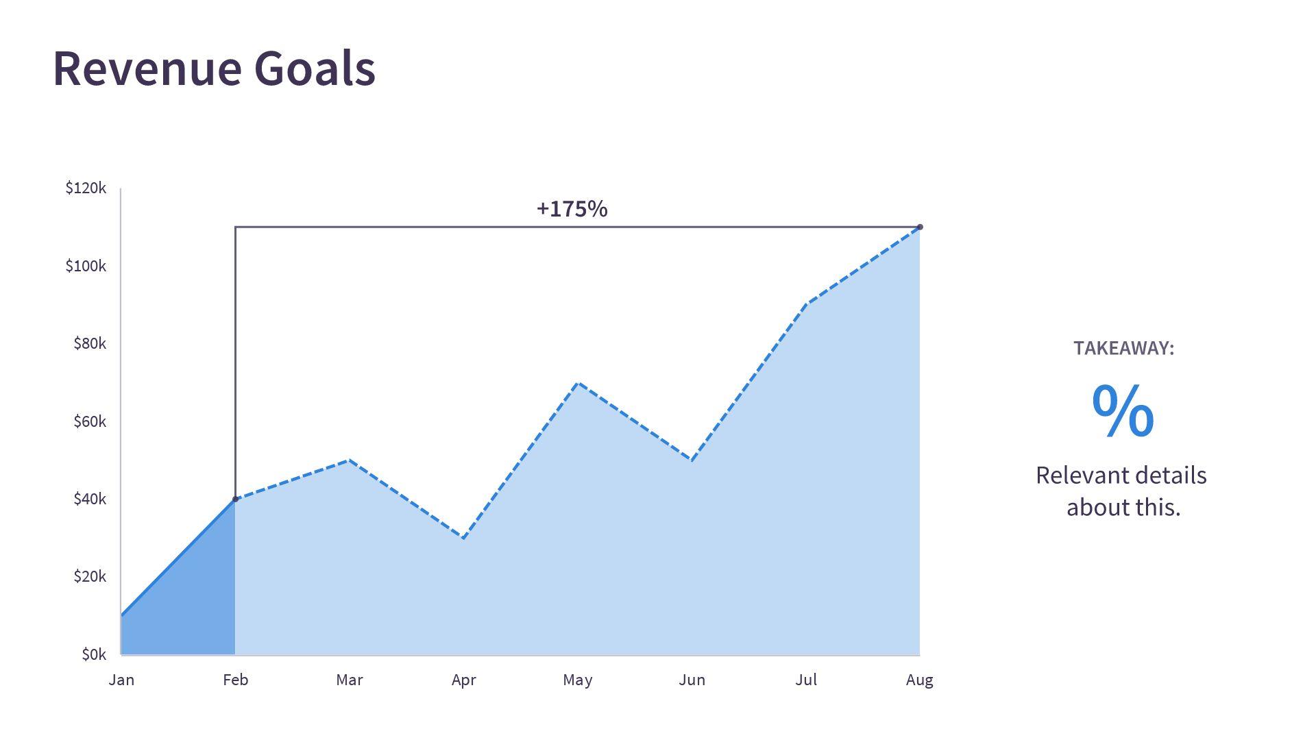 Revenue Goals