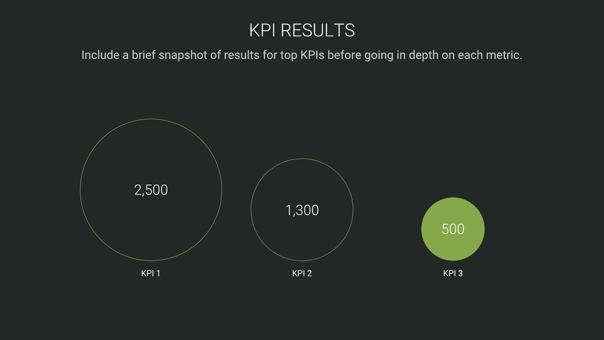 KPI Results