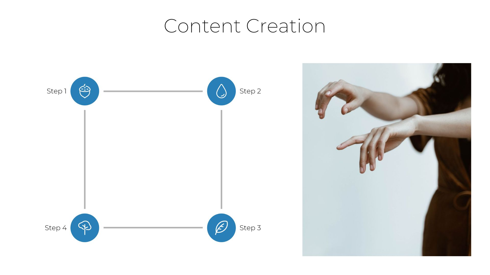 Content Creation Cycle