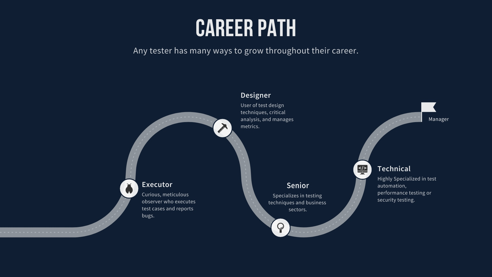 Career path journey map example
