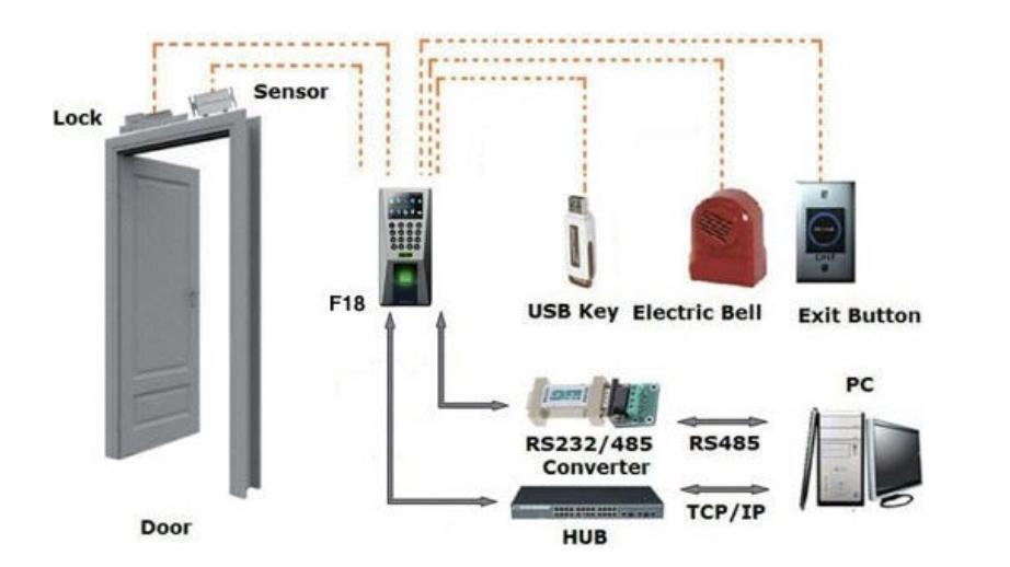 access control parts
