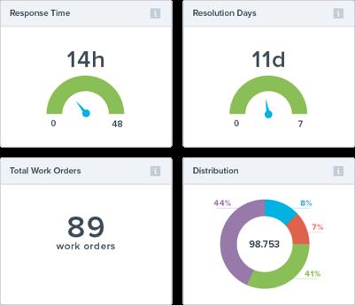 Management Dashboard - Statistics Page