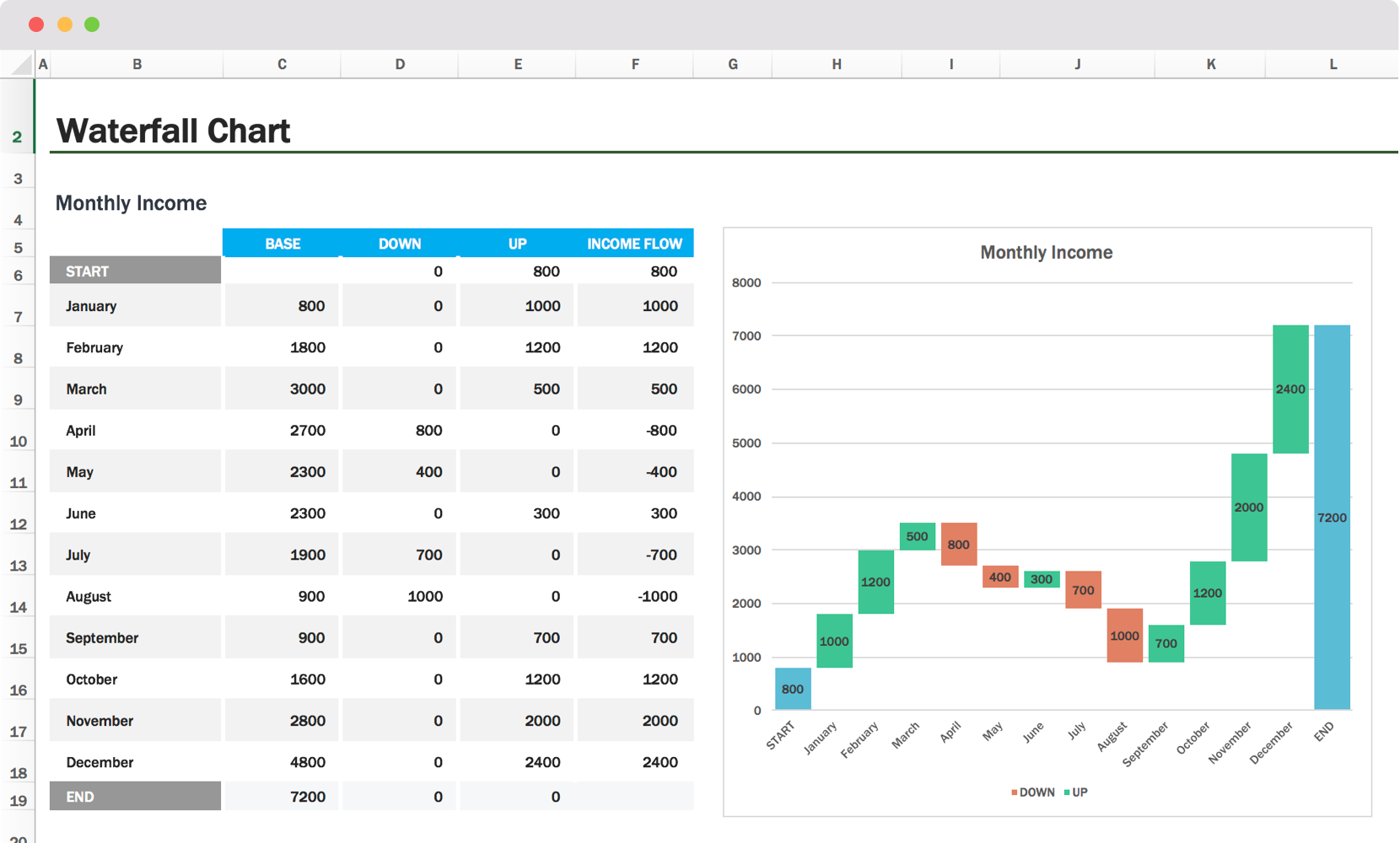 Waterfall chart template