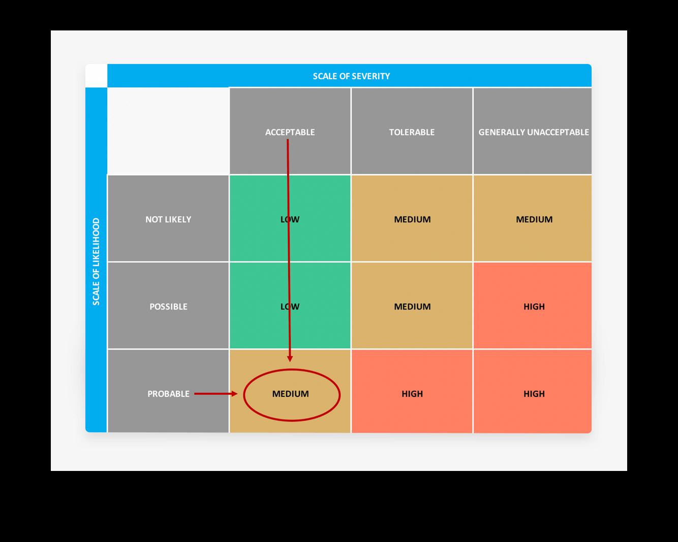 Risk assessment matrix template download now teamgantt customizing your risk assessment matrix template maxwellsz
