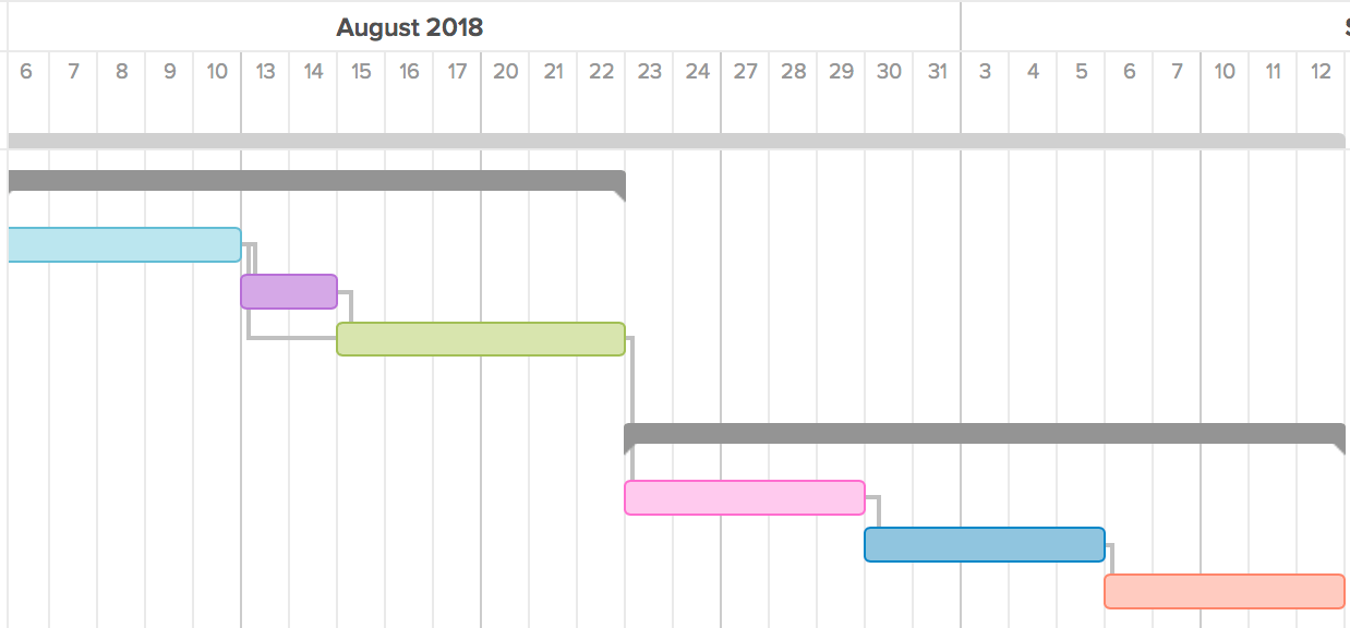 gantt chart with dependencies