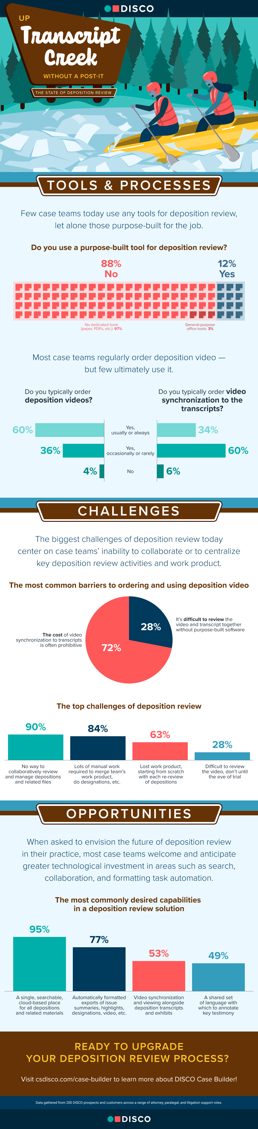 Infographic on depositions