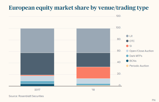 European equity market share by venue/trading type
