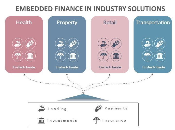 Viewpoint (Part 1): FAQs About Embedded Finance, And Why It Will Define the Future of FinTech