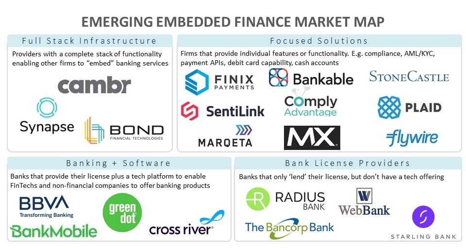 Viewpoint (Part 2): The Robust Investment Case for Embedded Finance