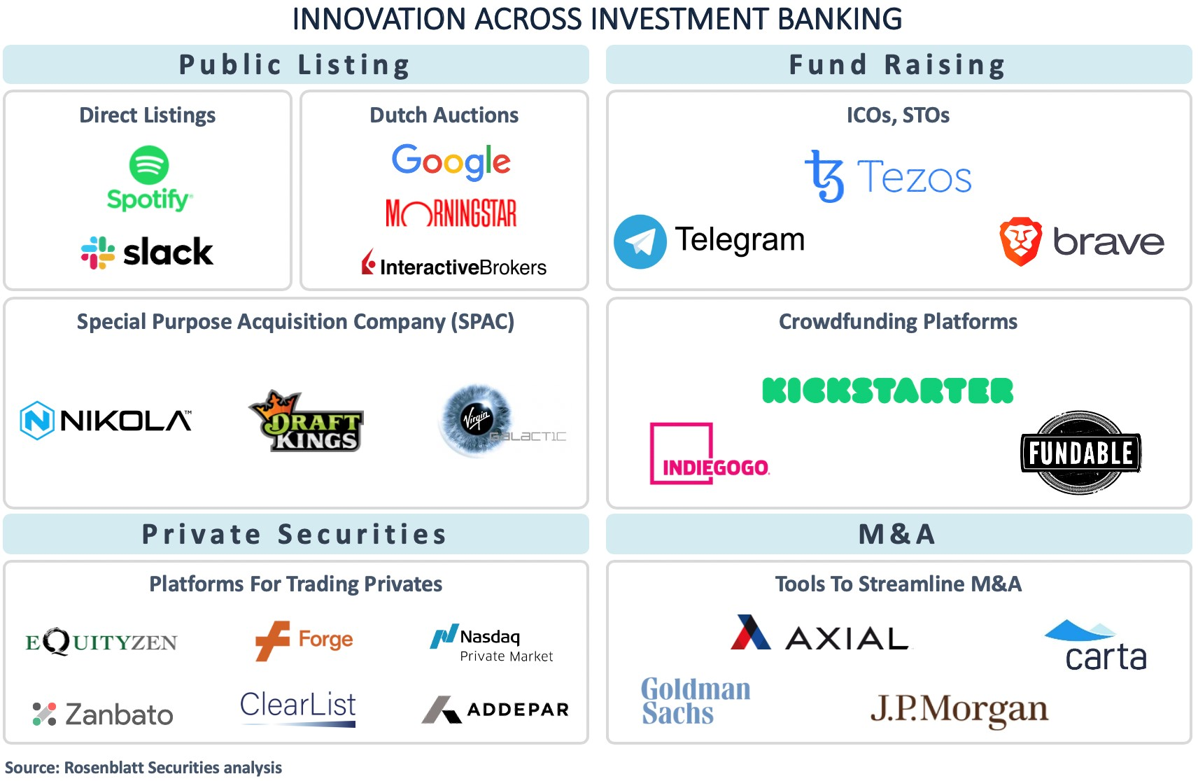 Making Sense of the Innovation in Investment Banking