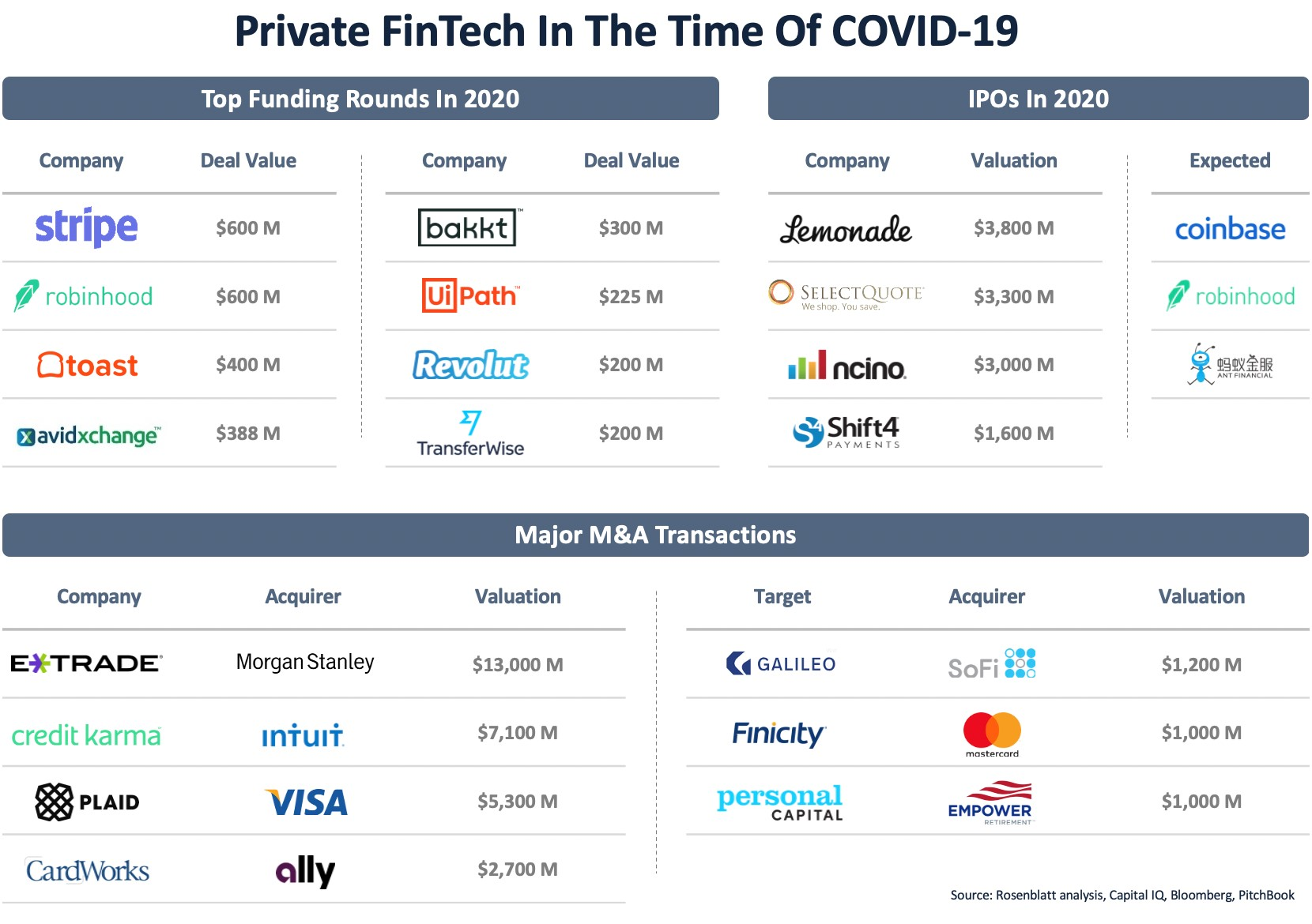 Reality Check on FinTech During COVID-19, And the Road Ahead