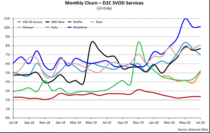 SVOD Churn Spiking Amid Pandemic; DKNG and ESPN Partnering; Tik Tok Drama Not Yet Over; PTON Pull Back Buying Opportunity