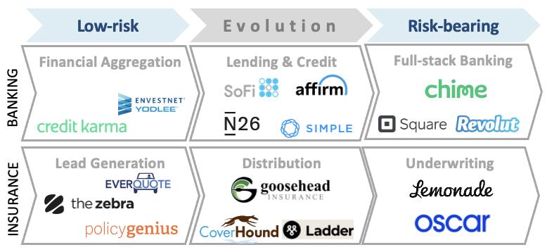 FinTechs Evolve to Full-stack, Risk-Bearing Models
