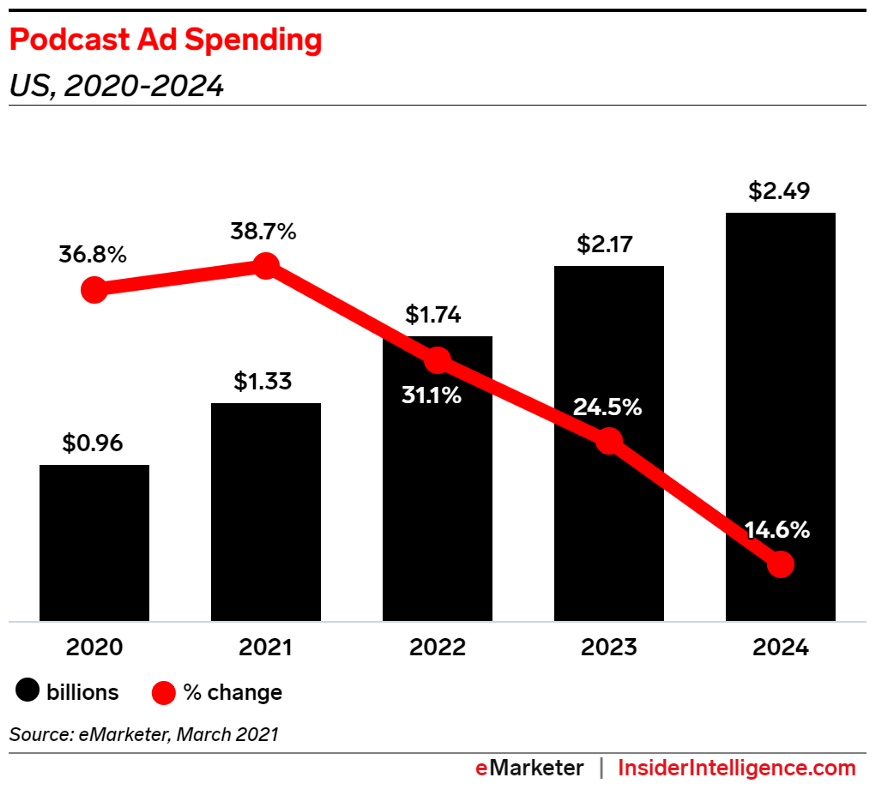 Podcasting Is Still A Massive, Untapped Market Opportunity