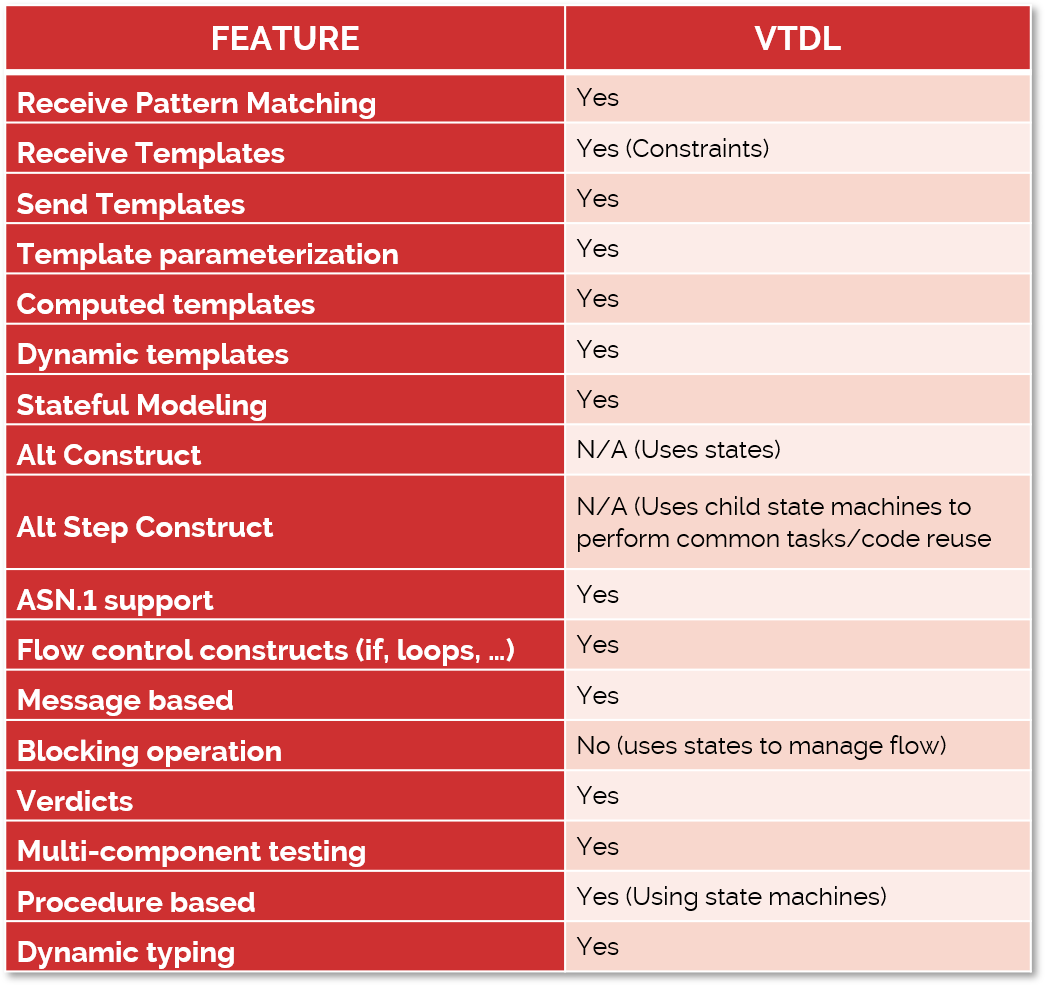 Valid8 Test Description Language VTDL