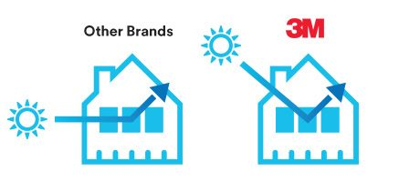 3m vs other brands