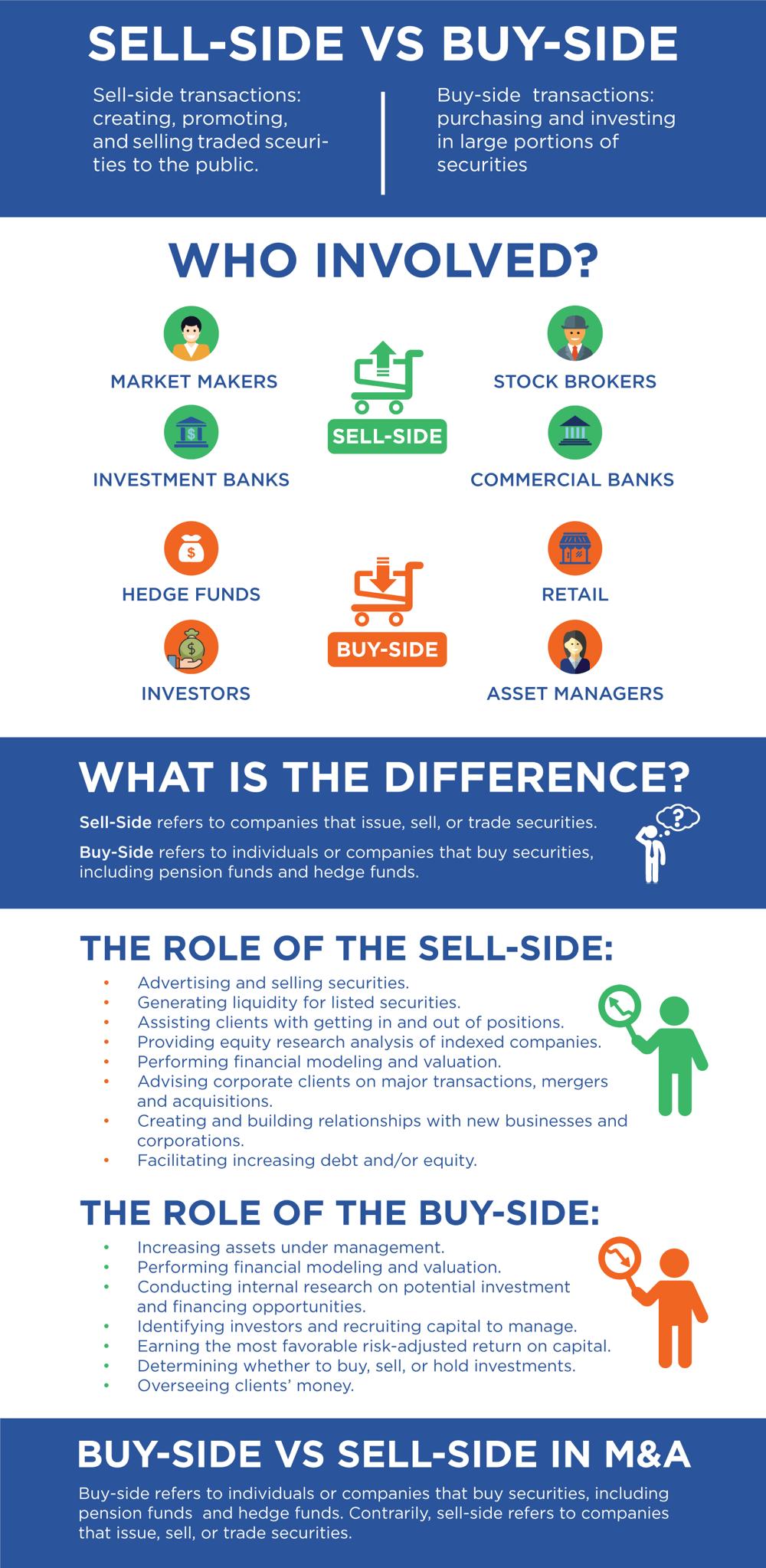 sell-side vs buy-side