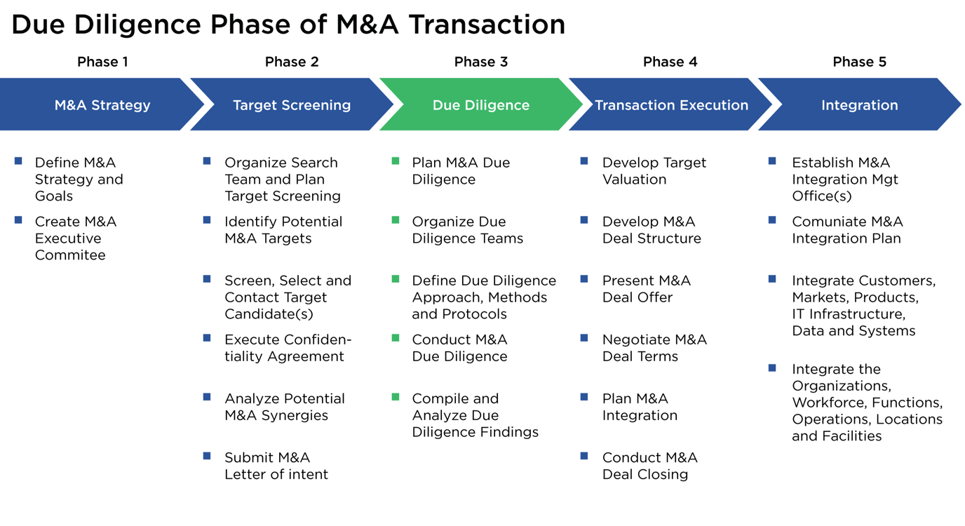 Due Diligence Phase of M&A Transaction